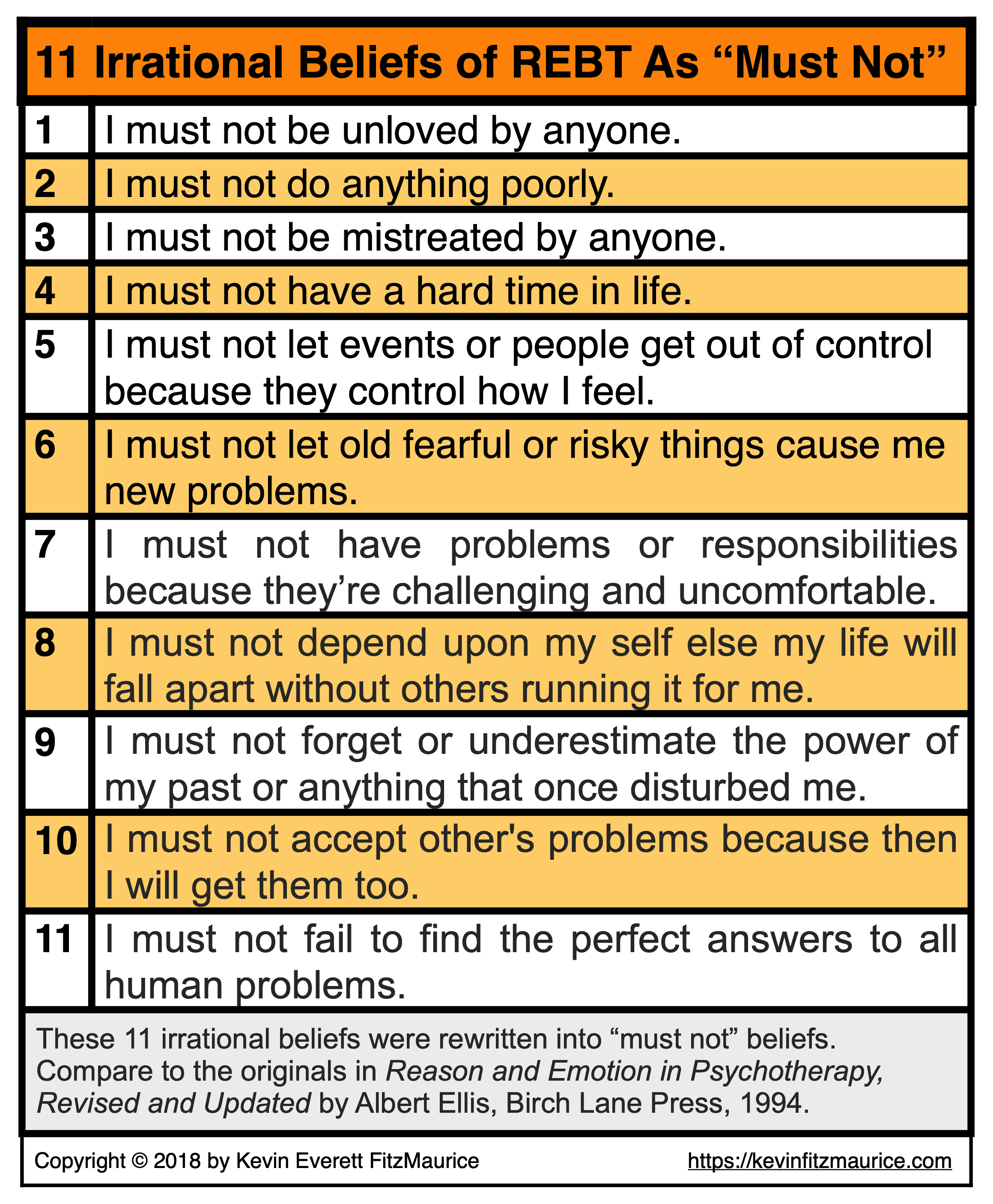"11 Irrational Beliefs of REBT As ""Must Not"""