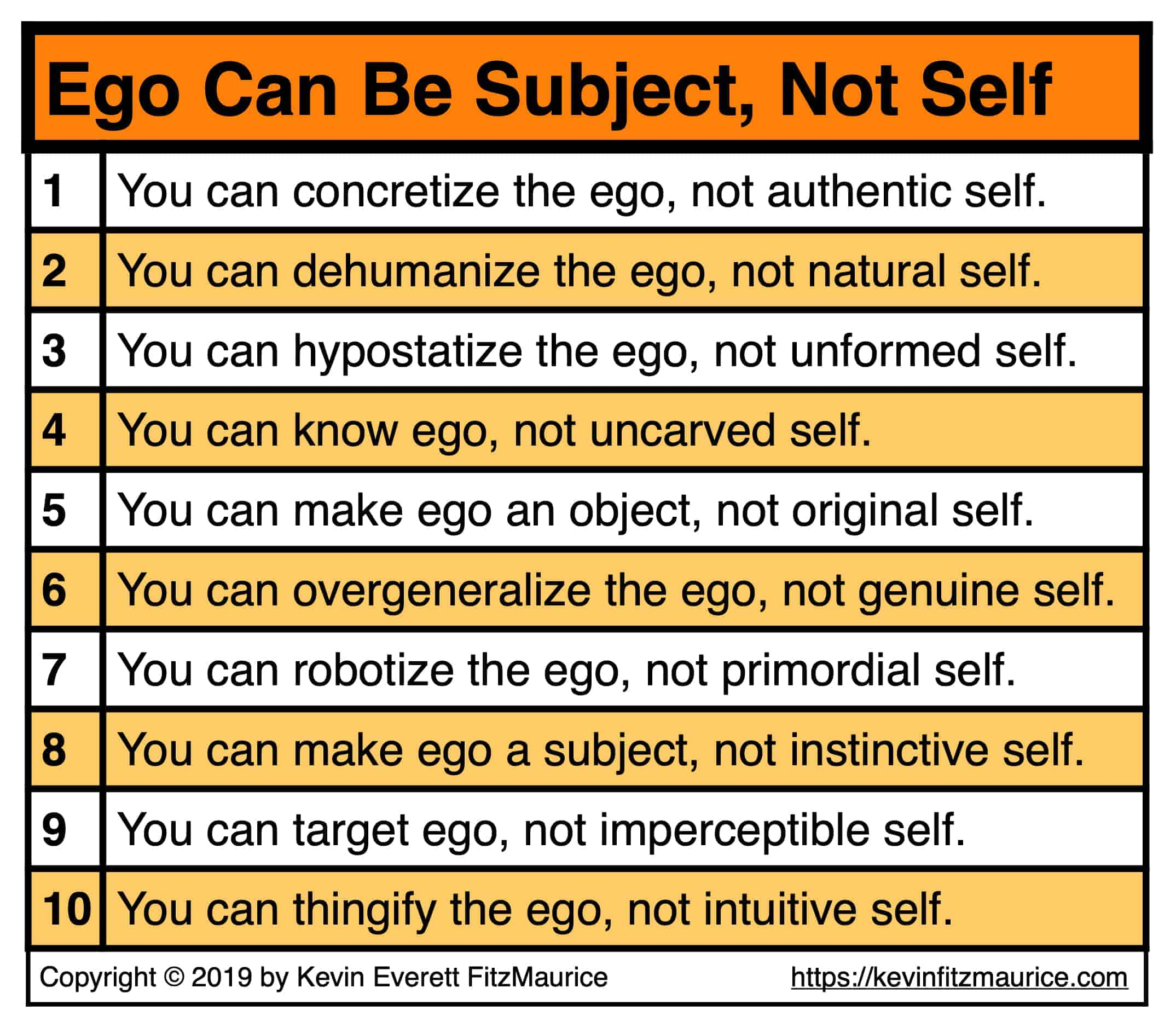 Ego Can Be an Object or Subject, Not Self