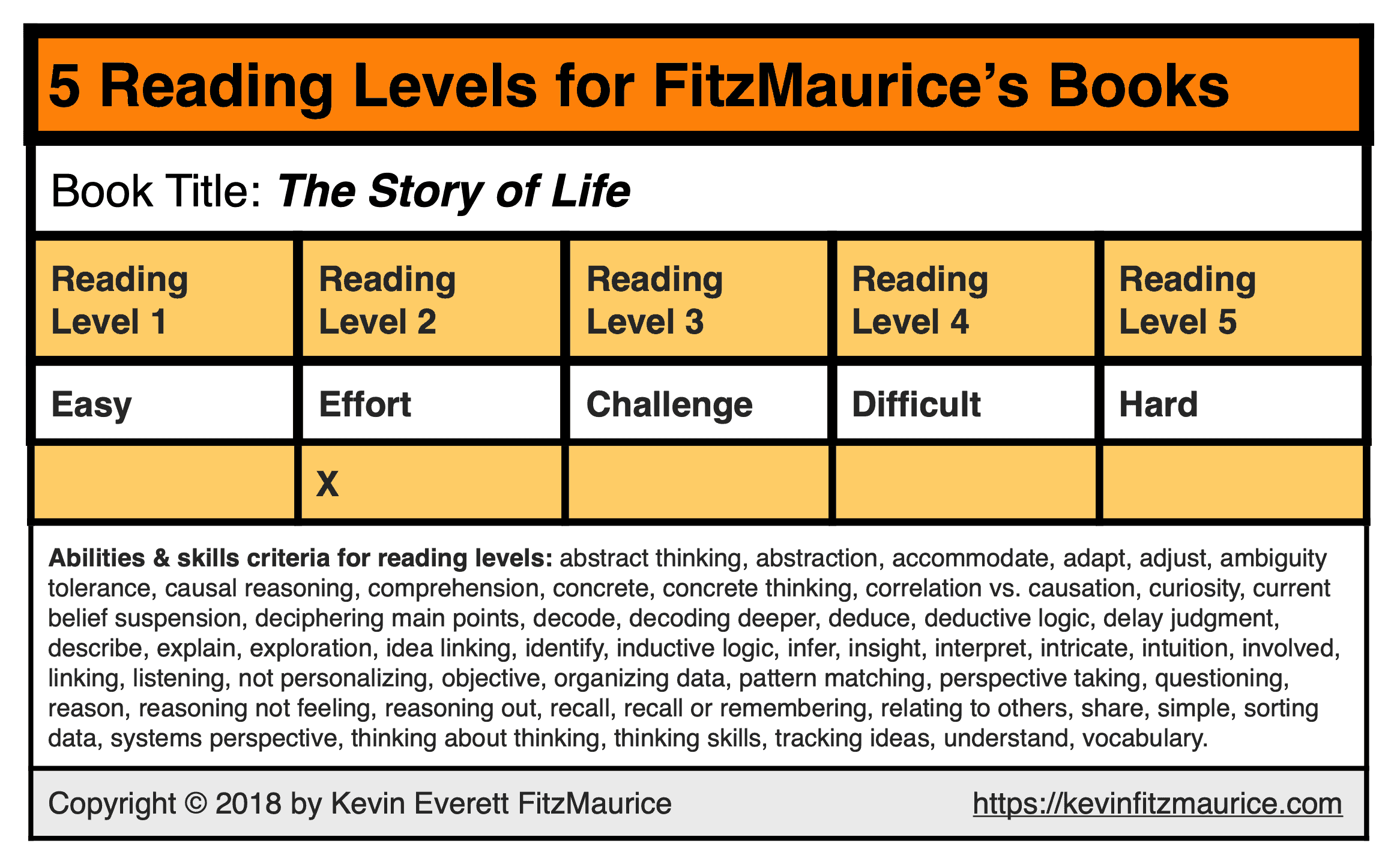 "The reading level for ""The Story of Life"""