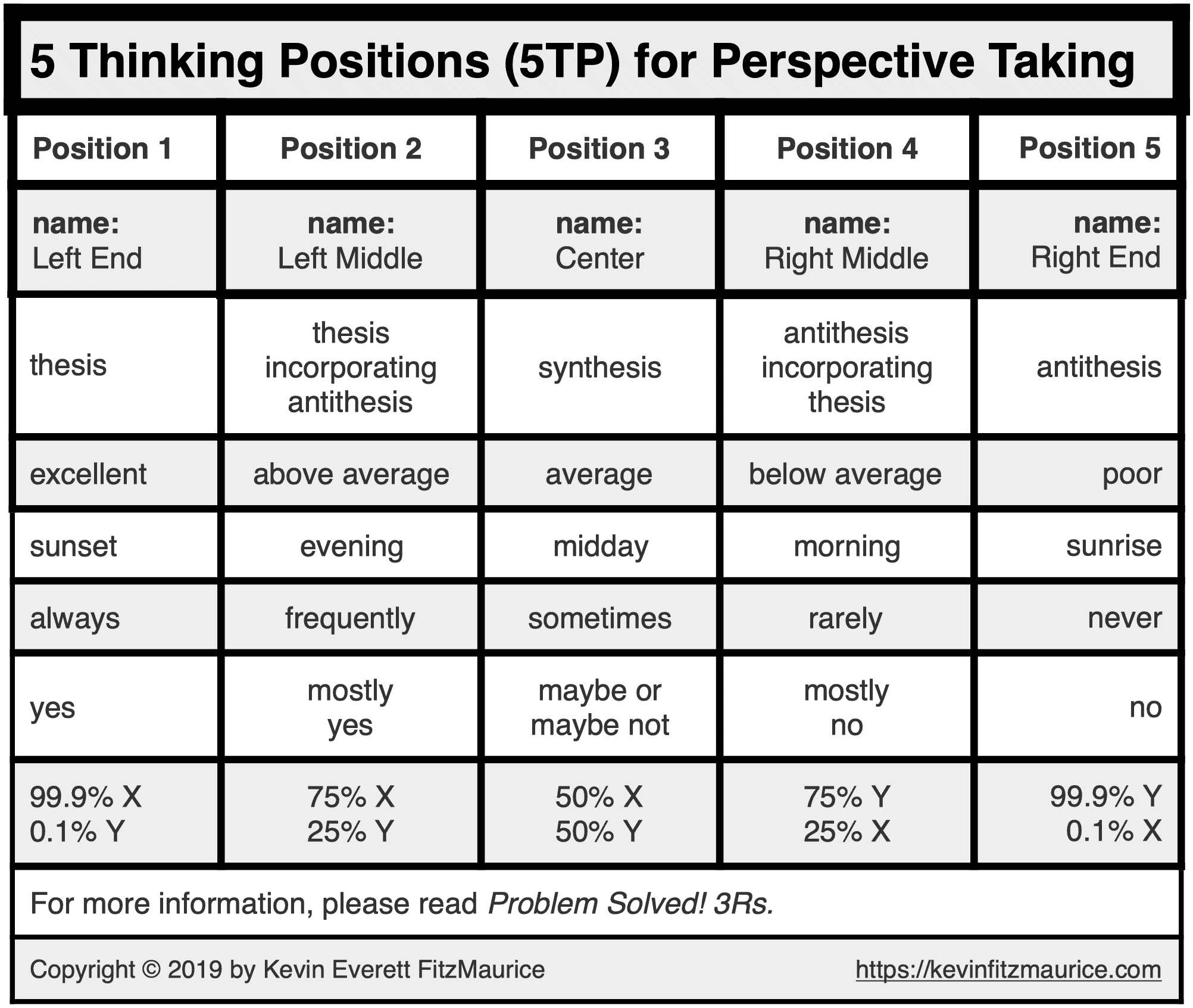 5 Thinking Positions for Perspective Taking