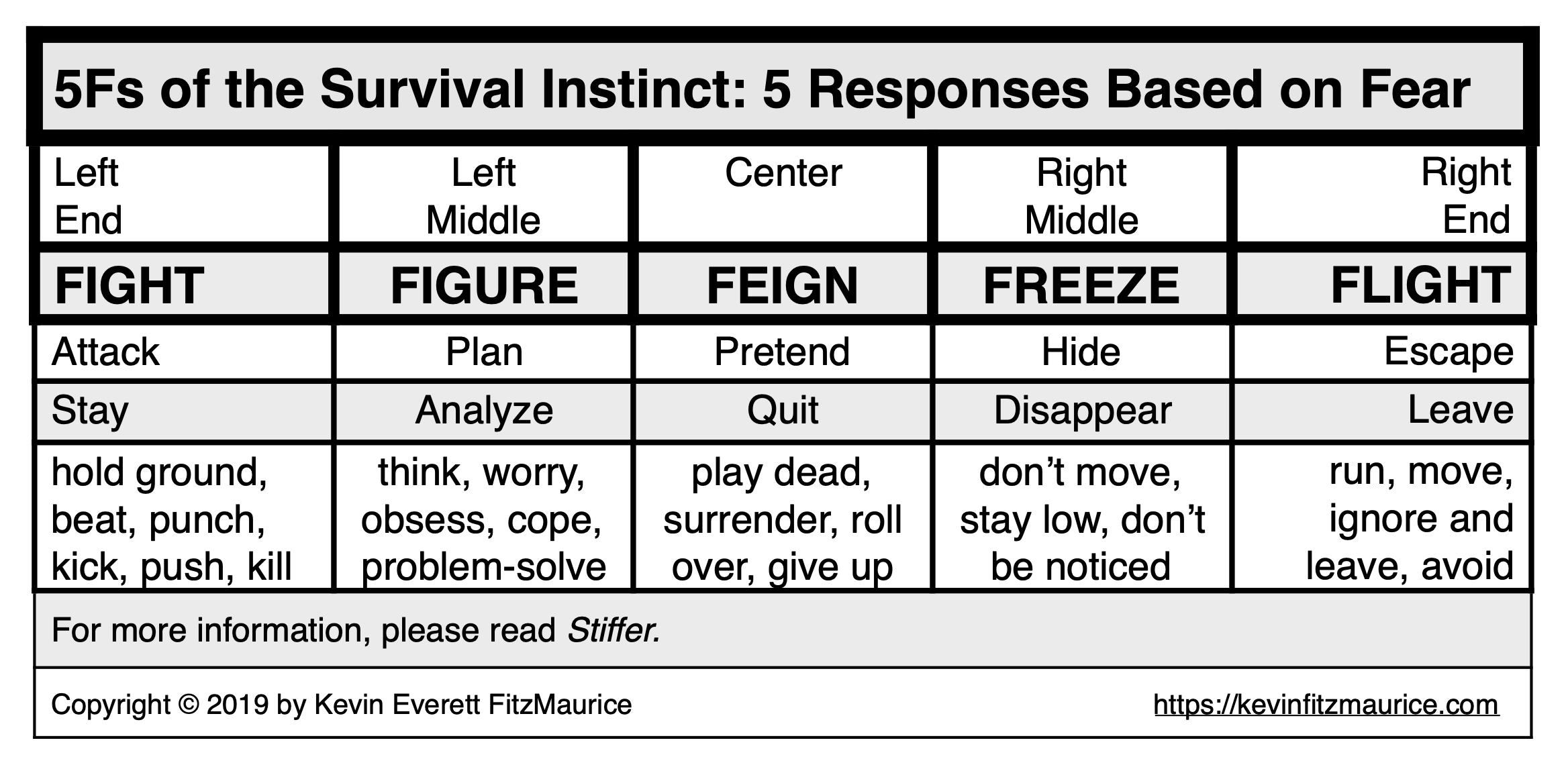 The 5Fs of the Survival Instinct