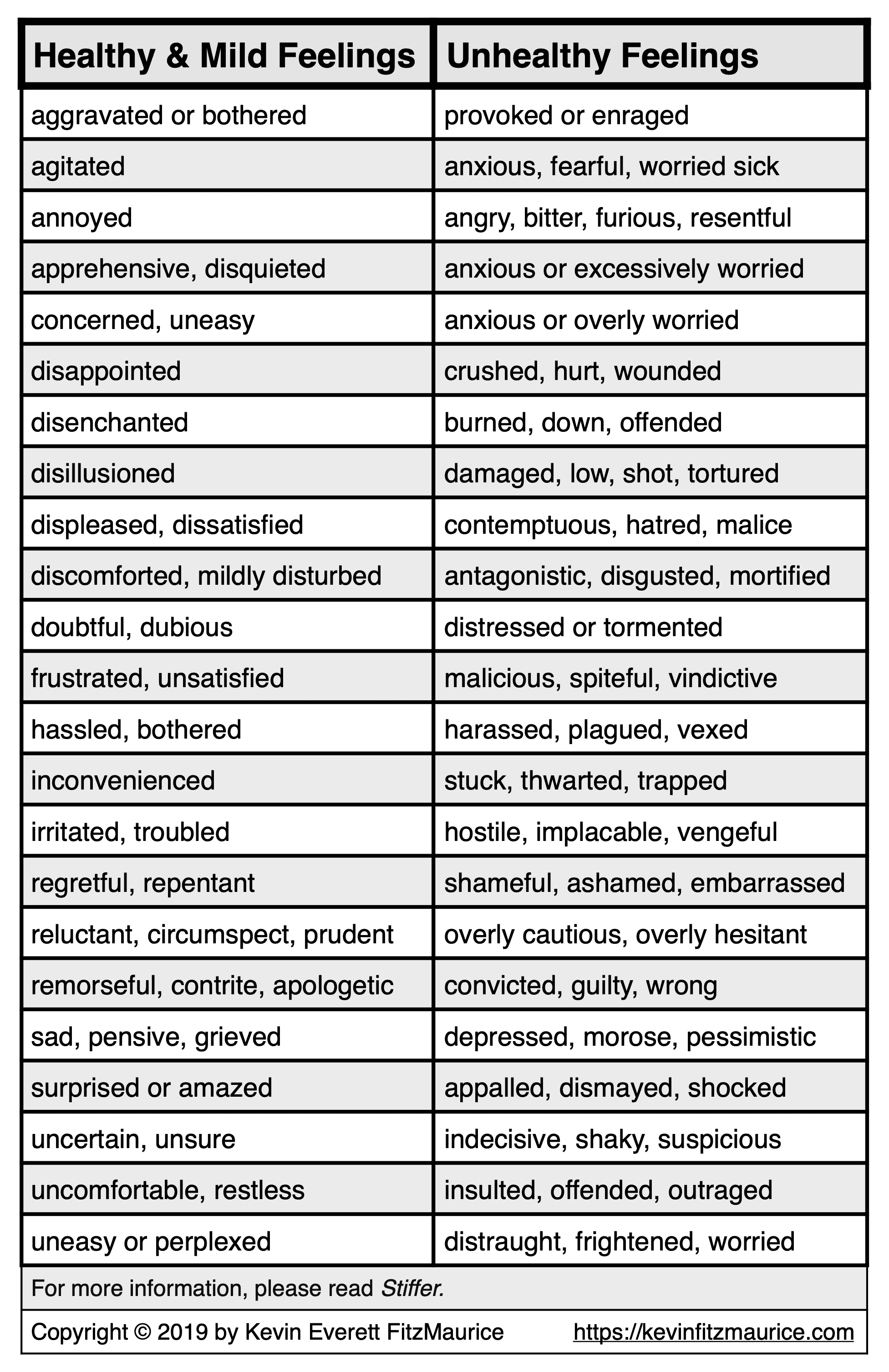 Table Contrasting Healthy and Unhealthy Feelings