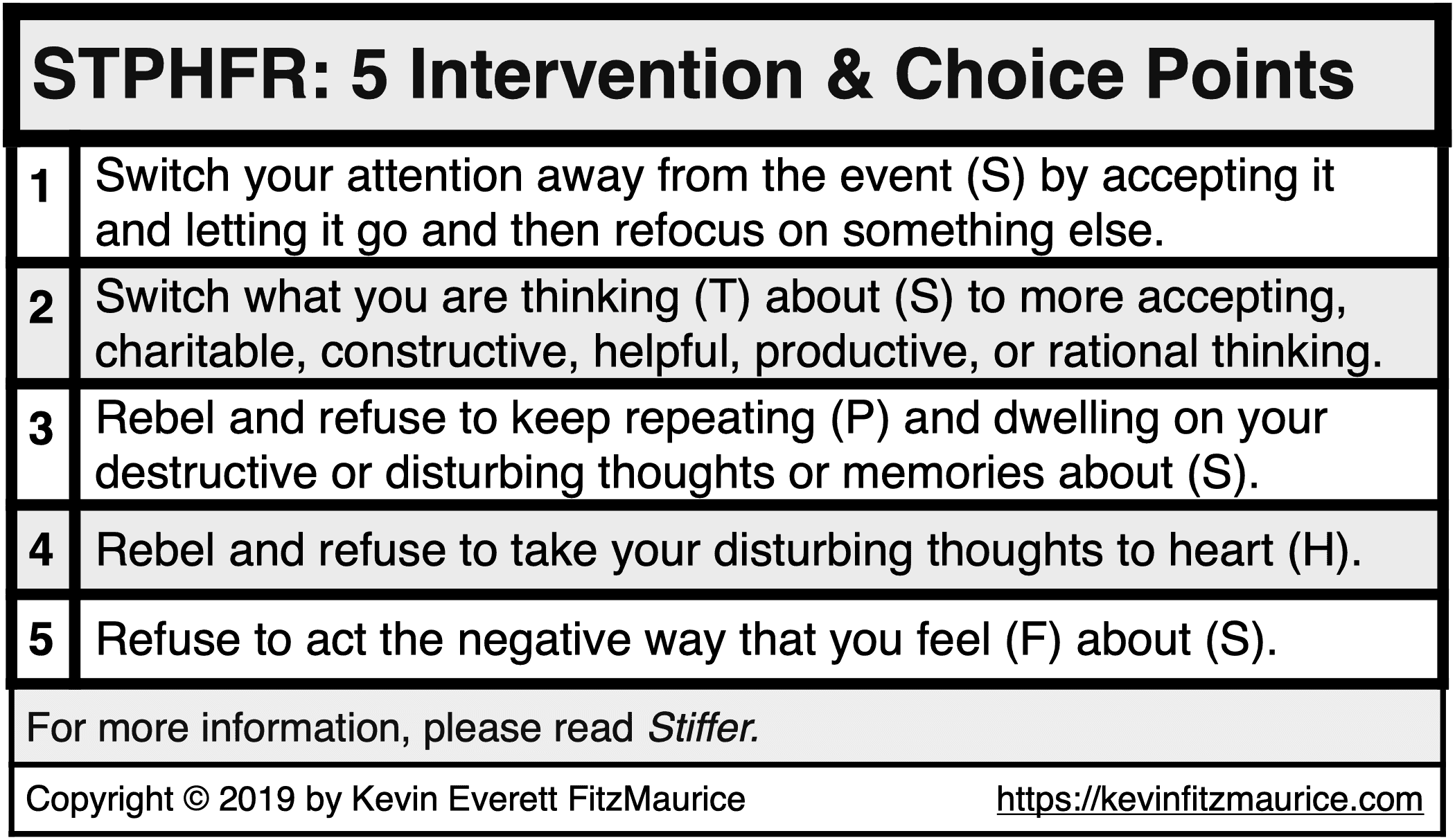 STPHFR Provides 5 Intervention and Choice Points