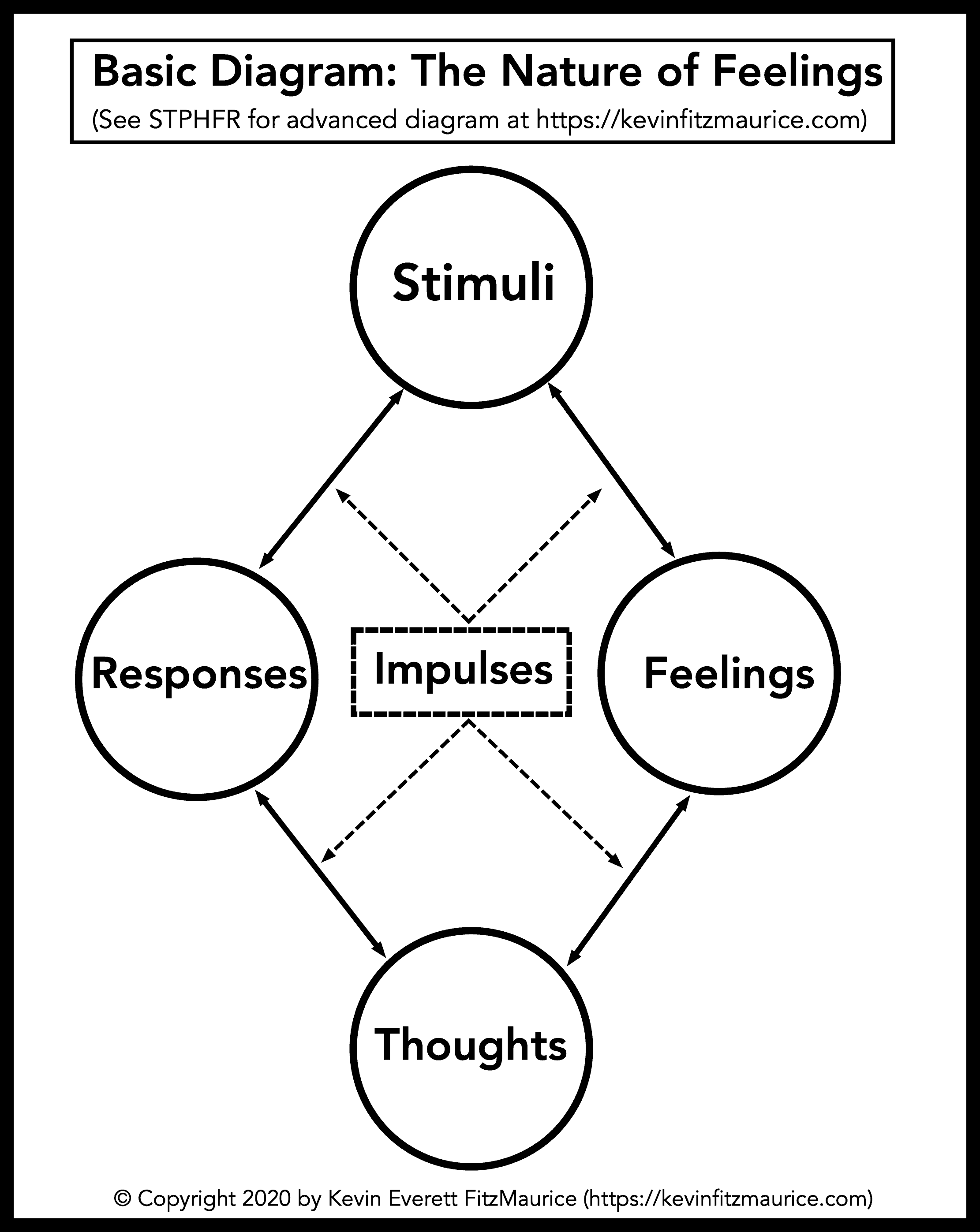 Basic Diagram on the Nature of Feelings
