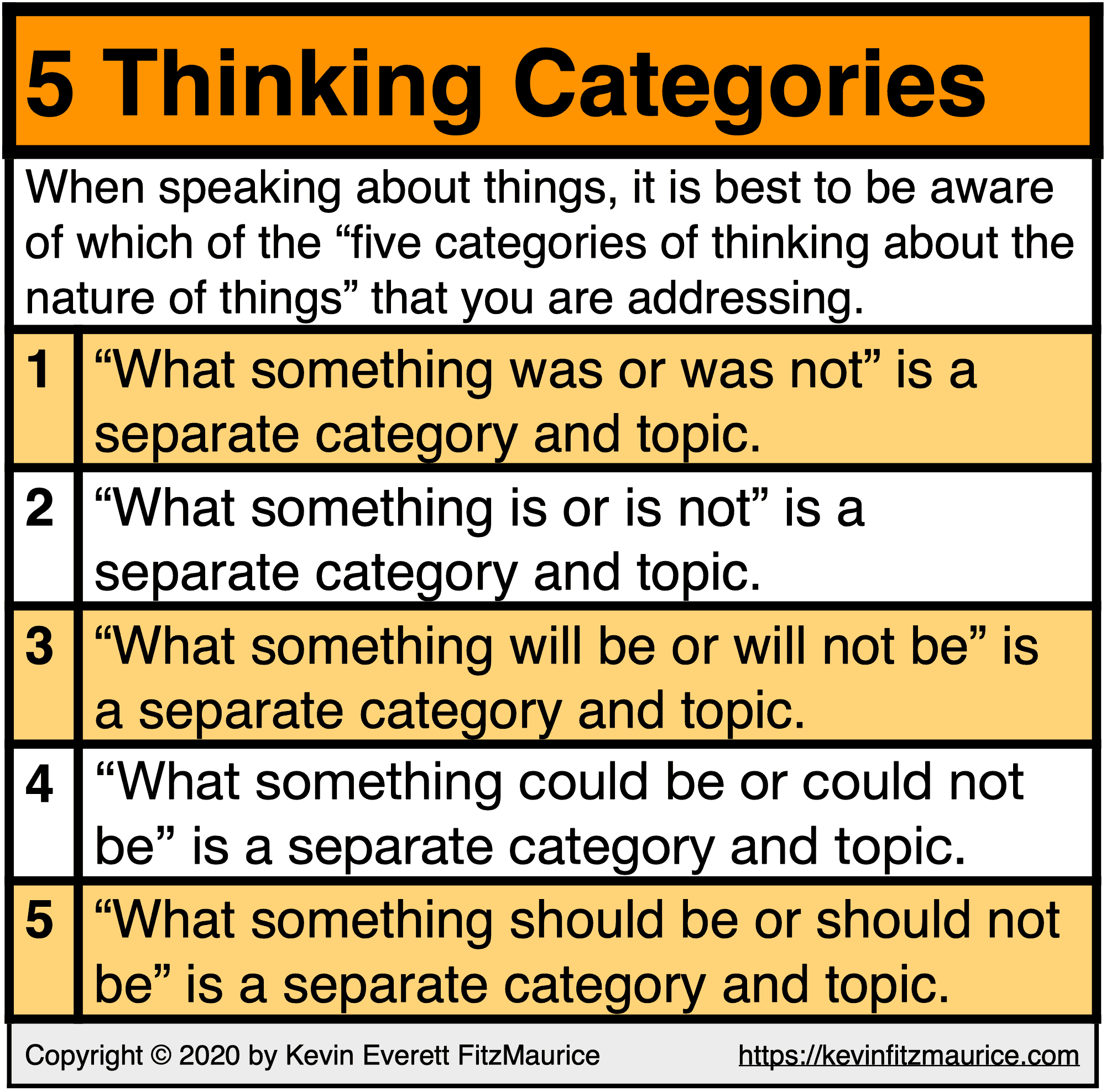 The 5 Thinking Categories on the nature of things.