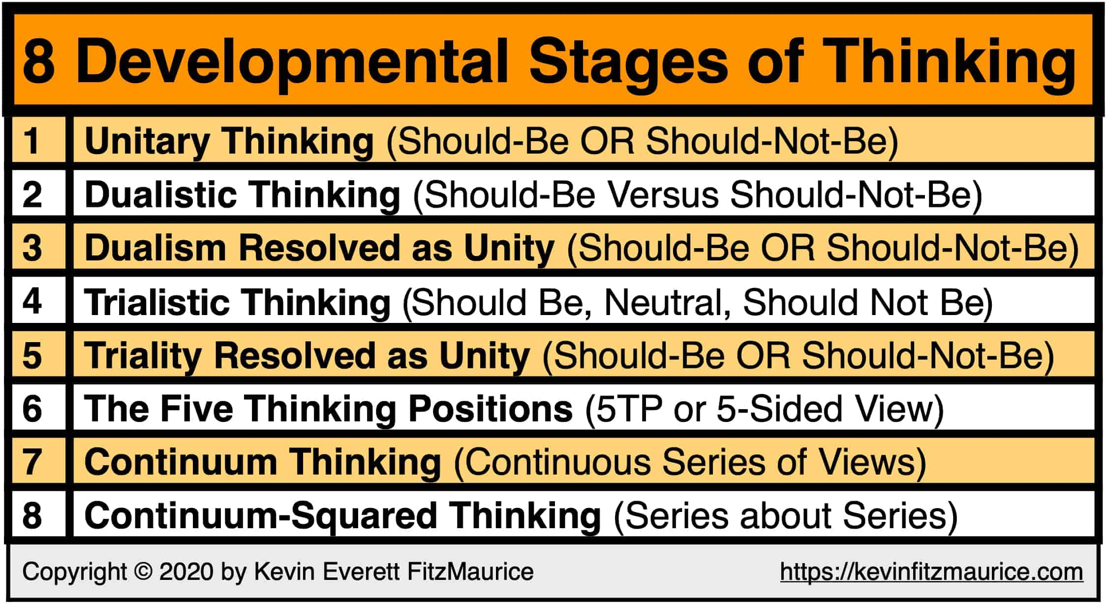 The 8 Stages of the Development of Thinking