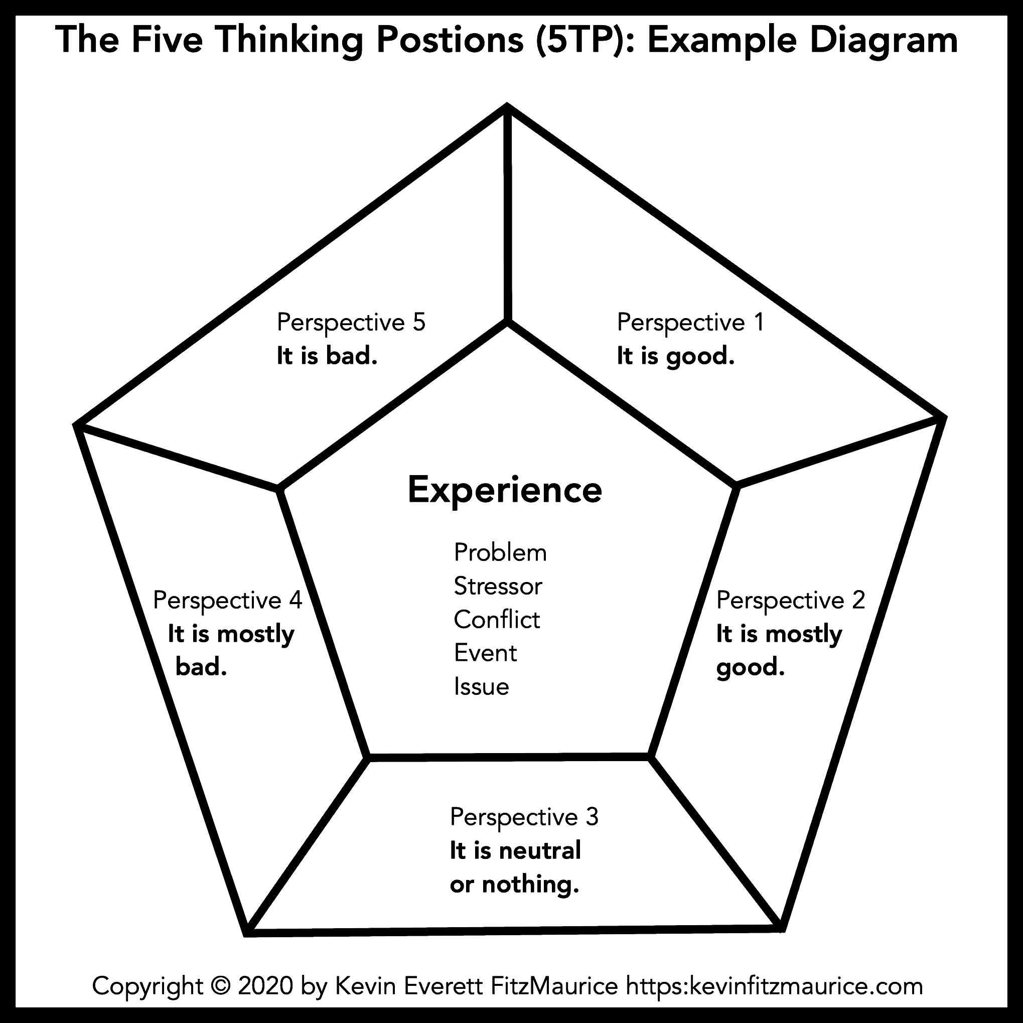 The Five Thinking Positions Star Diagram