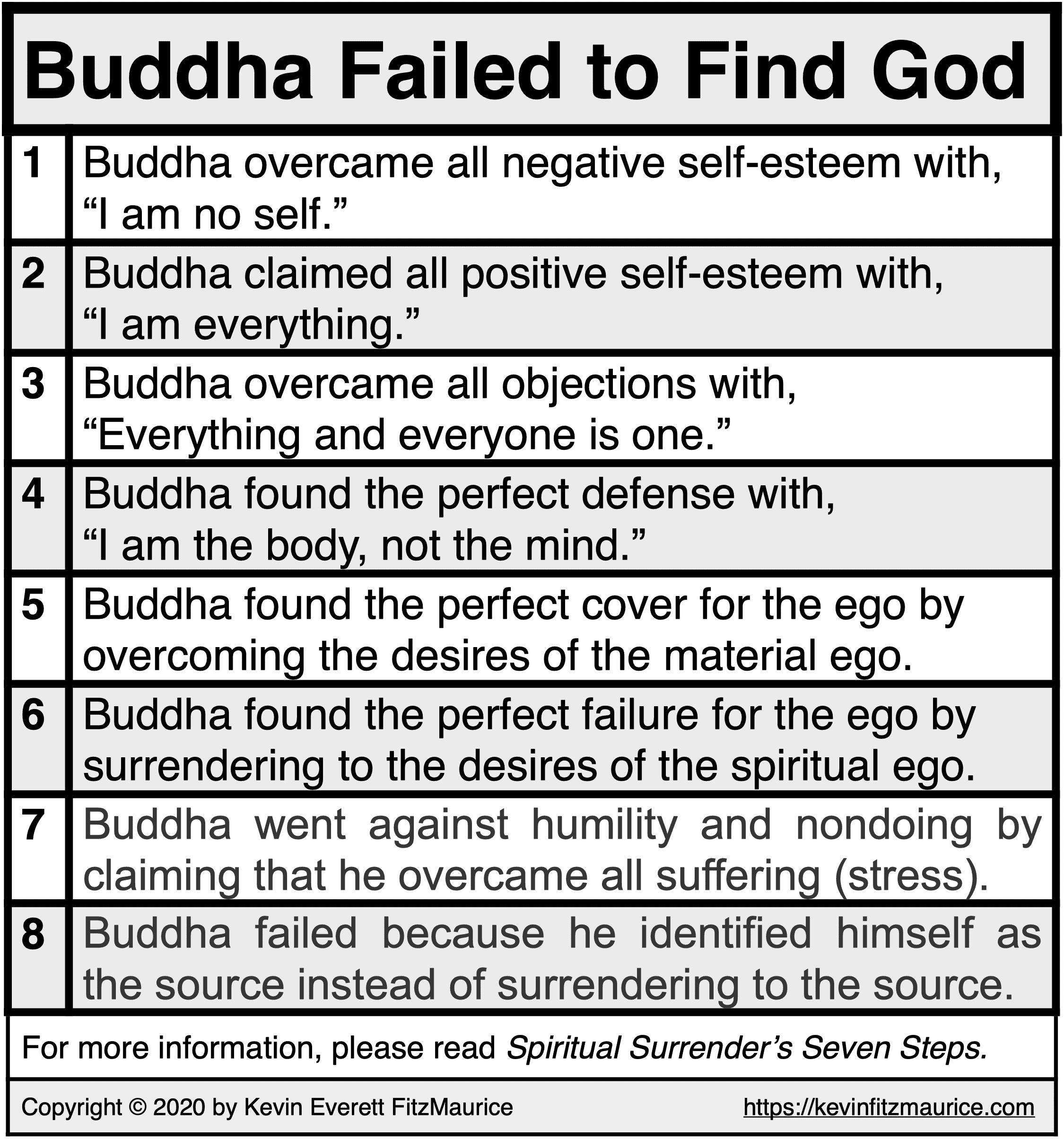 Buddha Failed to Find God