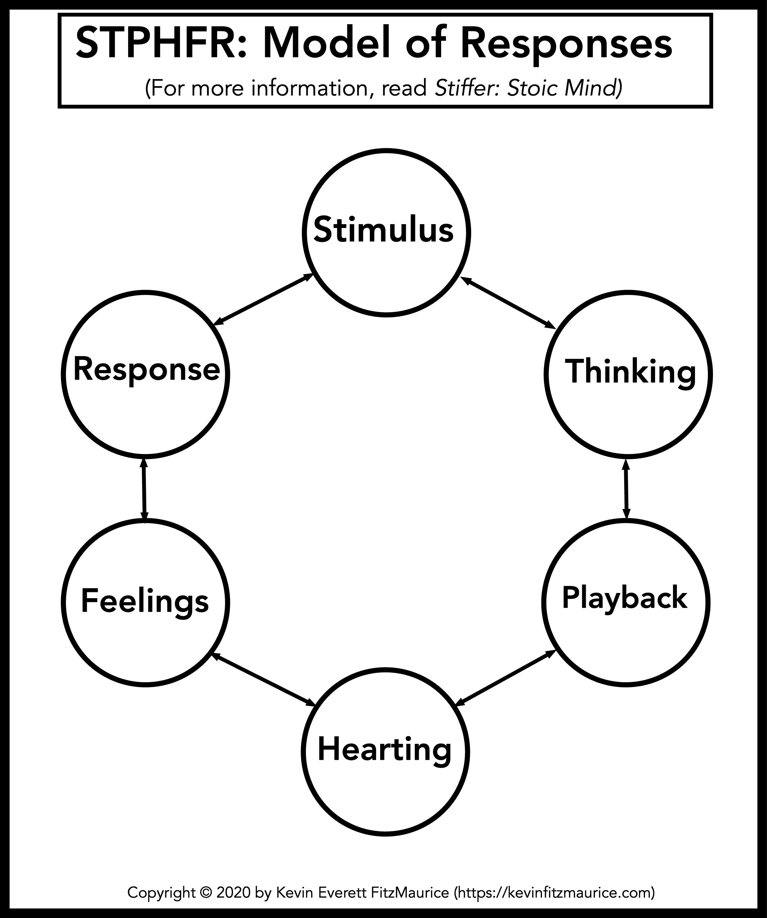 STPHFR Model of Responses Diagram