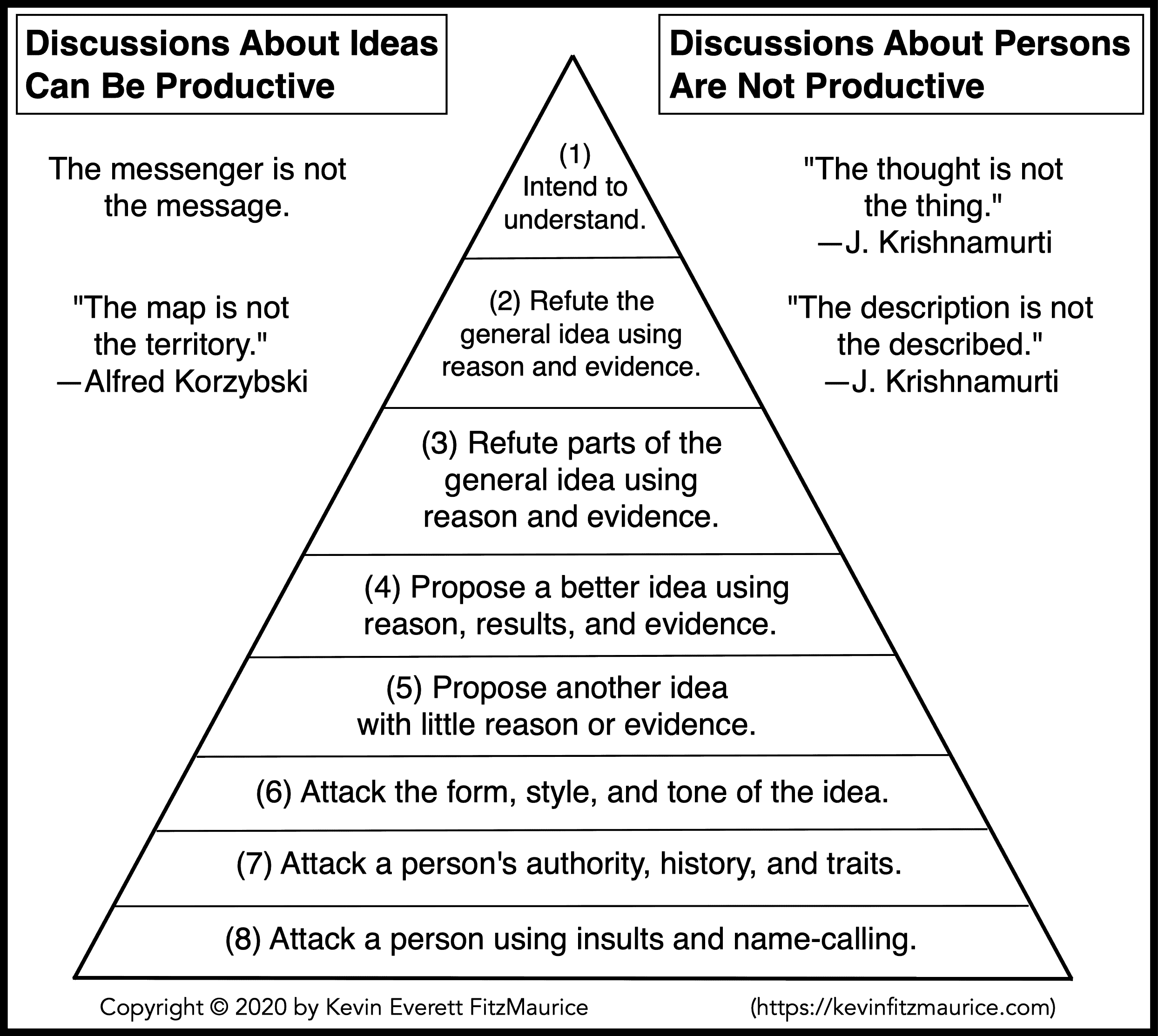 How to discuss ideas and not people.