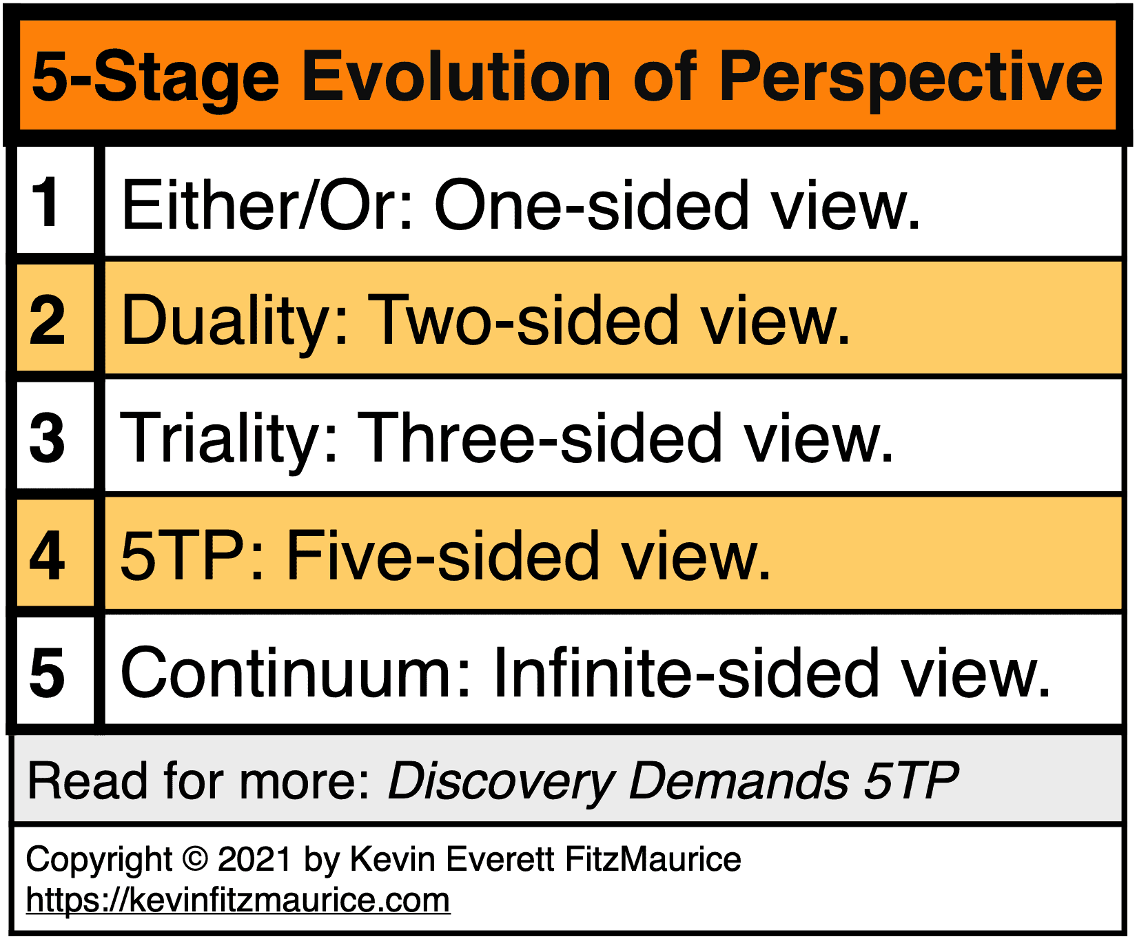 5 Stages of Perfective-Taking