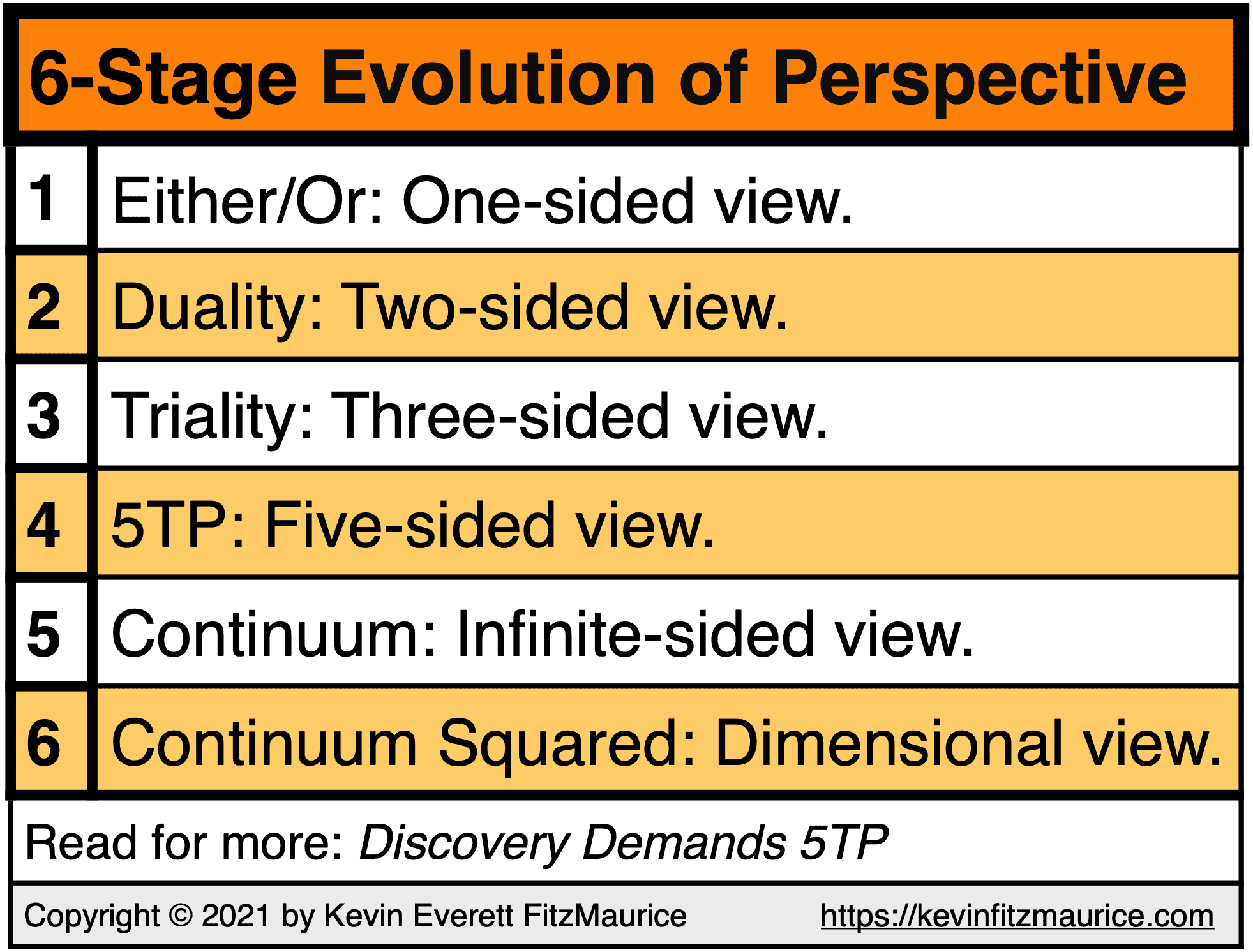 6 Stages of the Evolution of Taking Perspective